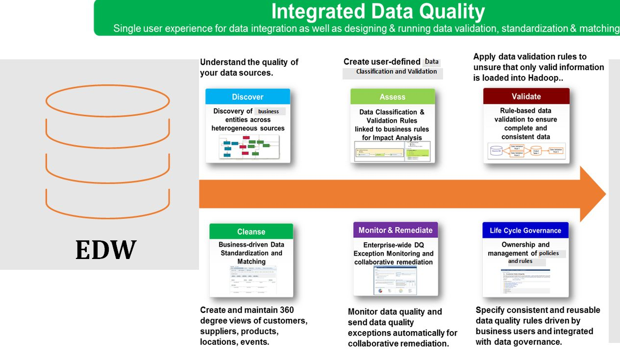 Integrated Data Quality